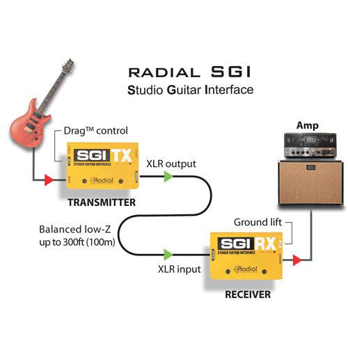 radial_sgi